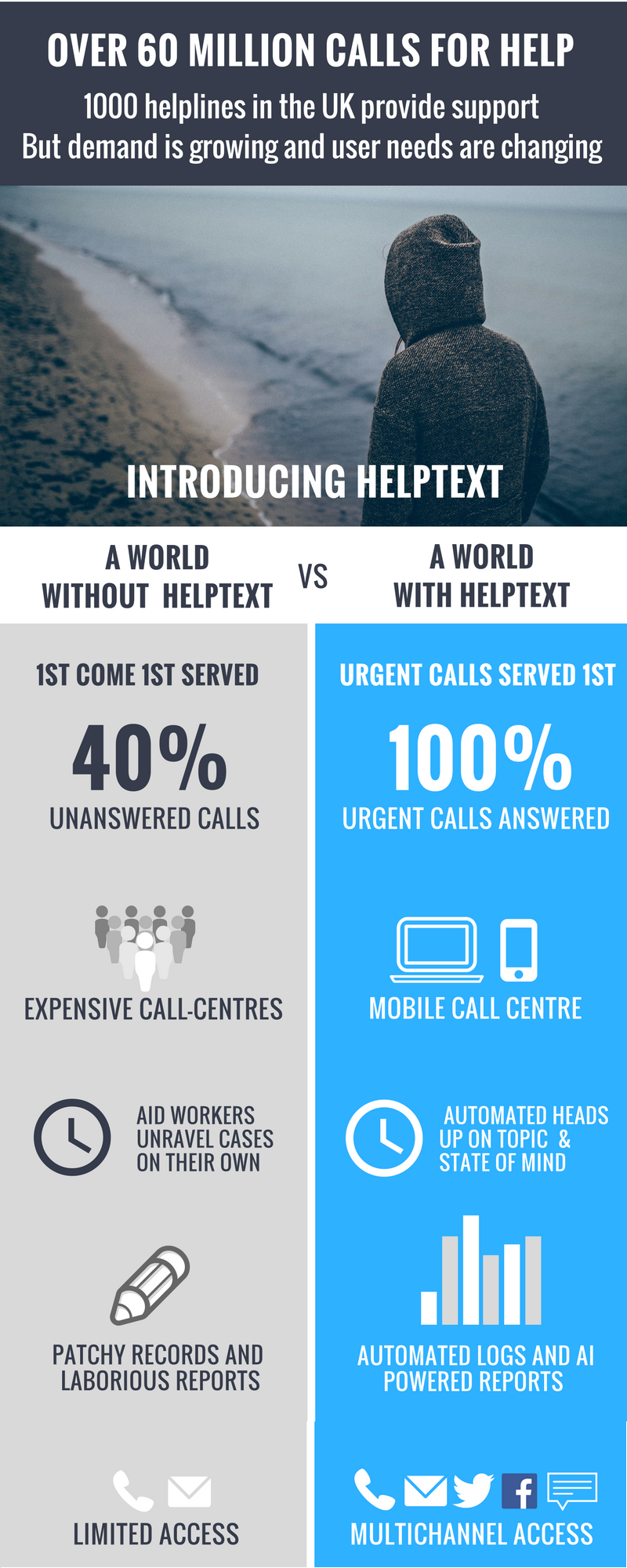 Infographics with and without helptext application